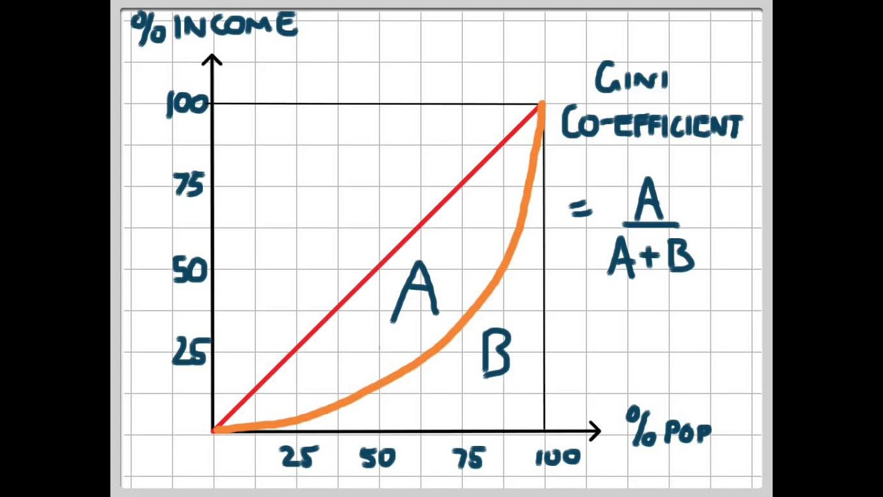Lorenz Curve and Gini Coefficient - YouTube
