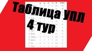 Футбол Чемпионат Украины 4 тур Результаты таблица расписание