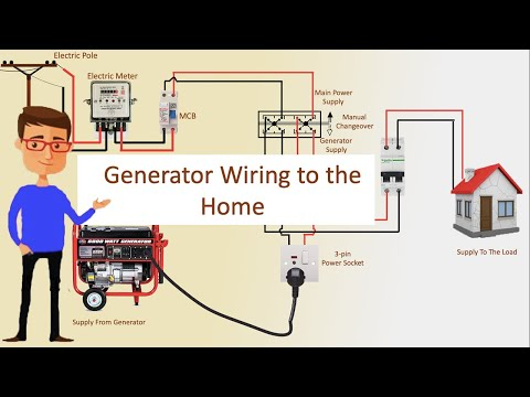 Generator Wiring To The Home Generator Transfer Switch Wiring Pole Line Wiring Youtube