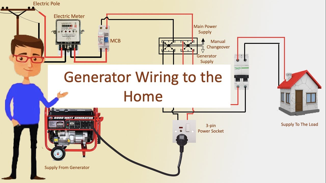 Generator Wiring to the Home | Generator | Transfer Switch Wiring | Pole  Line wiring 🔥🔥🔥 - YouTube | Residential Generator Wiring Diagram |  | YouTube