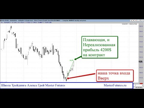 Индикатор настроения публики Моделирование сделок Алекс Грей( торговля против толпы)