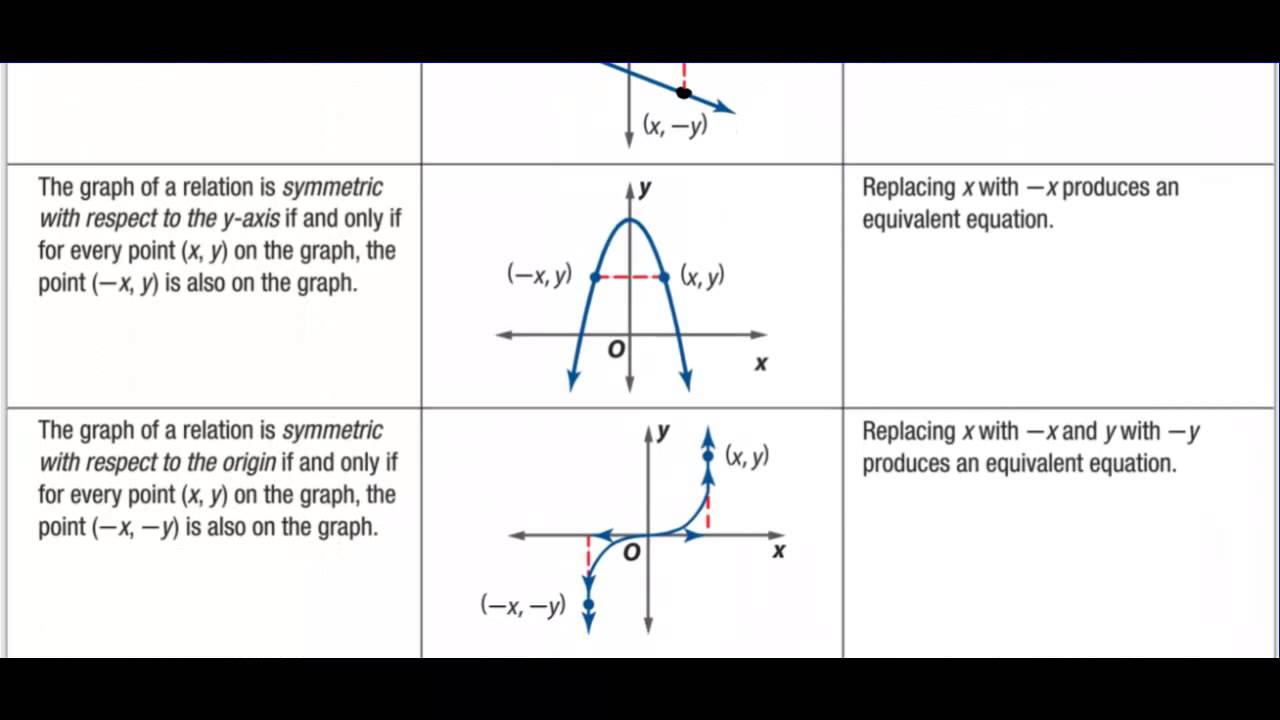 worksheet Analyzing Graphs Of Functions Worksheets honors precalculus section 1 2 analyzing graphs of functions and relations