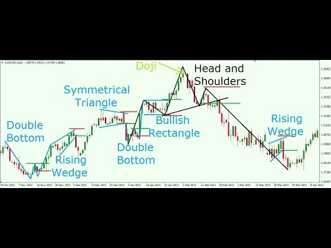 Chart Patterns That Will Help You Beat the Markets