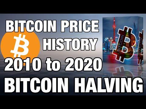 Bitcoin Price History 2010 To 2020 Hindi