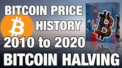 Bitcoin Price History 2010 to 2020 Hindi