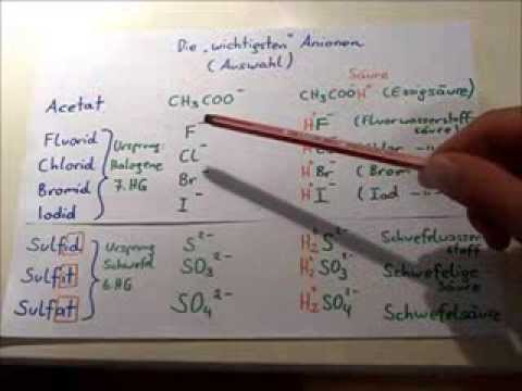 Anionen Nomenklatur Von Ionenverbindungen übungen