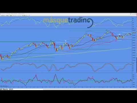 Trading en español Análisis Semanal Futuros MINI NASDAQ (NQ) 11-3-2013