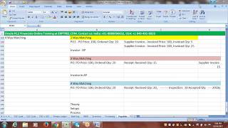 Oracle R12 Financials Training | P2P Cycle - Interview Questions & Answers