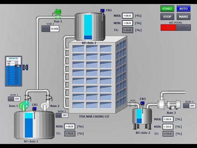 Hướng dẫn lập trình hệ thống cấp nước tòa nhà trên PLC S71200 và Tia portal