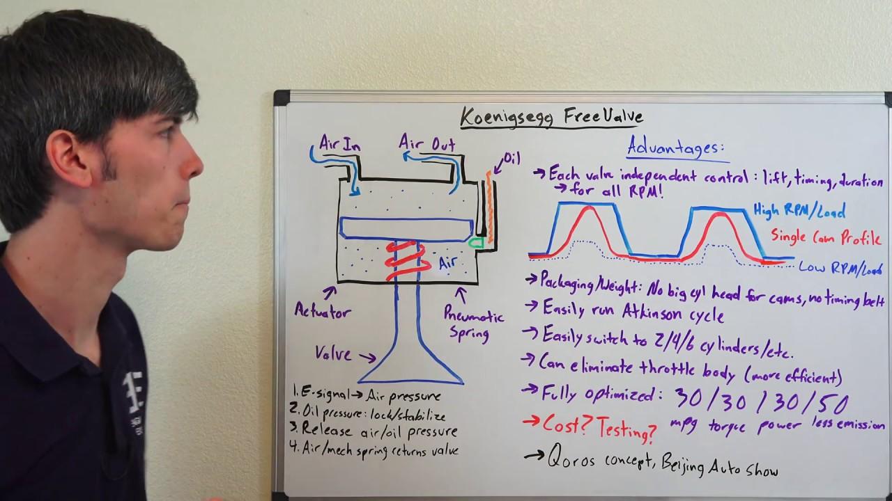 Como Funciona El Motor Sin  U00e1rbol De Levas De Koenigsegg