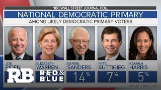 -poll-shows-warren-closing-gap-biden