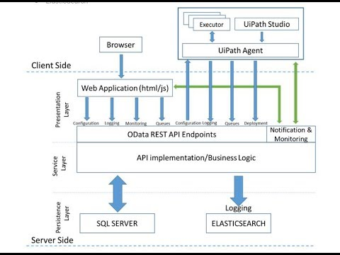 uipath-rpa-architecture---ui-path-tutorials-for-beginners