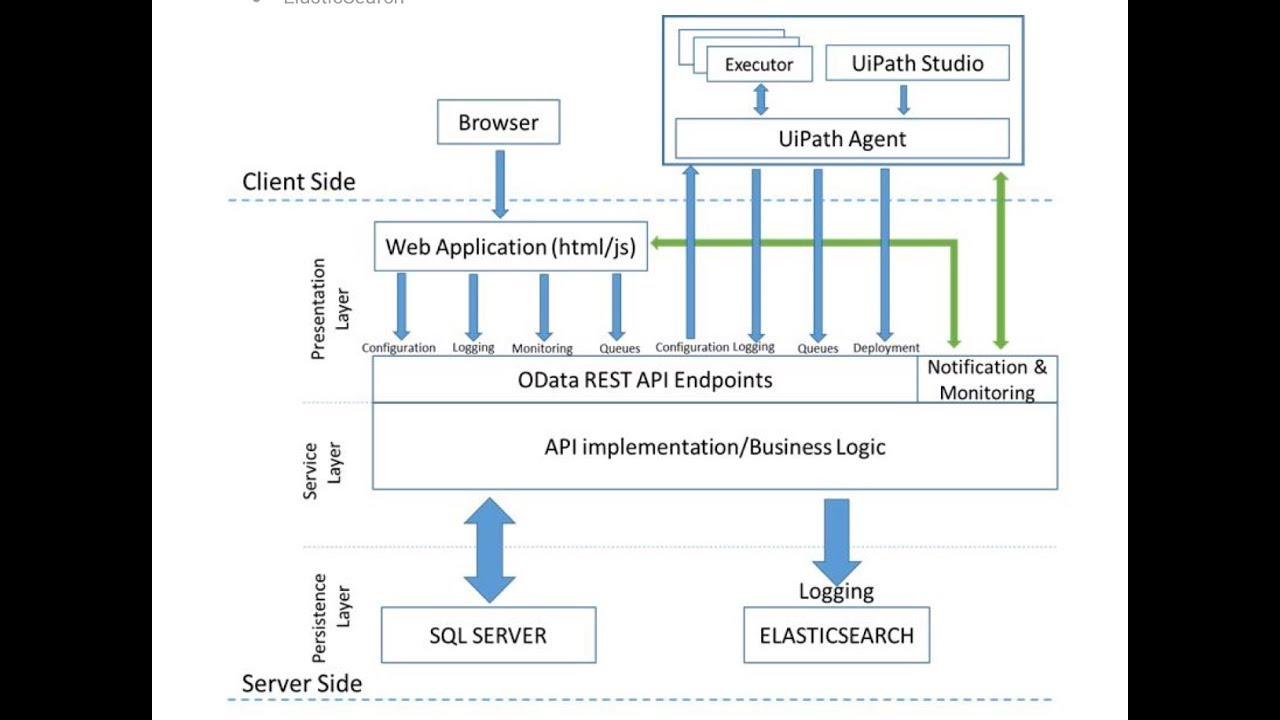 Uipath Rpa Architecture Ui Path Tutorials For Beginners