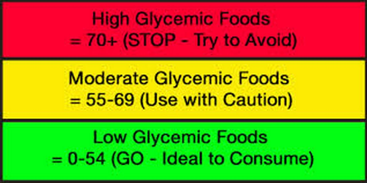 Videos On Low And High Glycemic Foods