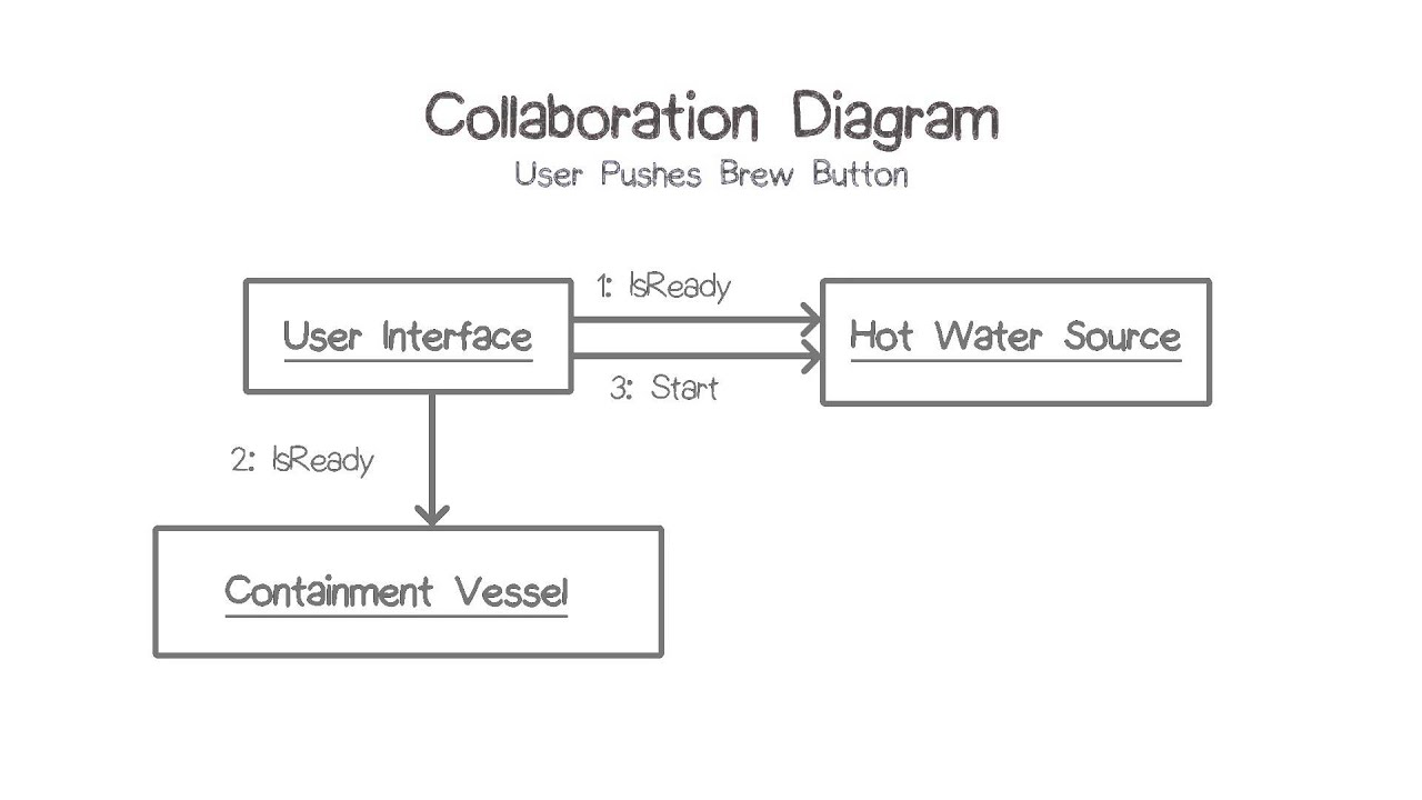 Collaboration    Diagram    1  YouTube