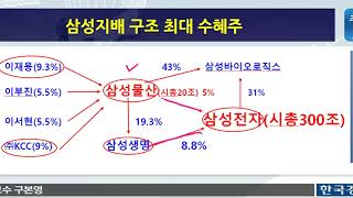 삼성전자 이건희 회장 별세에 따른 삼성그룹 이재용 부회장 지배구조 개편 수혜주(주식초보, 주식강의)
