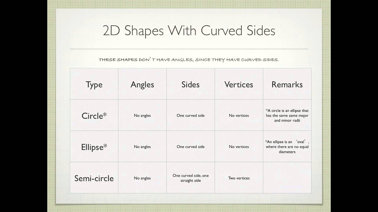 Properties Of 2d And 3d Shapes By Jesse
