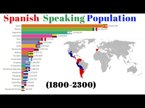 Spanish Speaking Countries by Population(1800-2300) Population Ranking