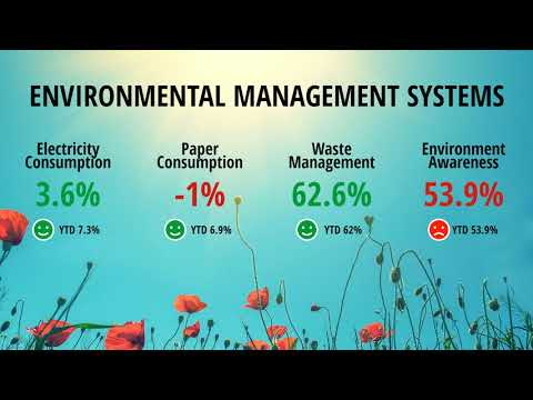 Environmental Management Systems | Digital Communication Channel