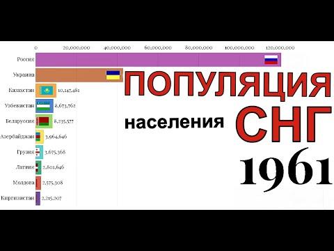 ПОПУЛЯЦИЯ (количество населения)  - СНГ - 1960-2018 гг.