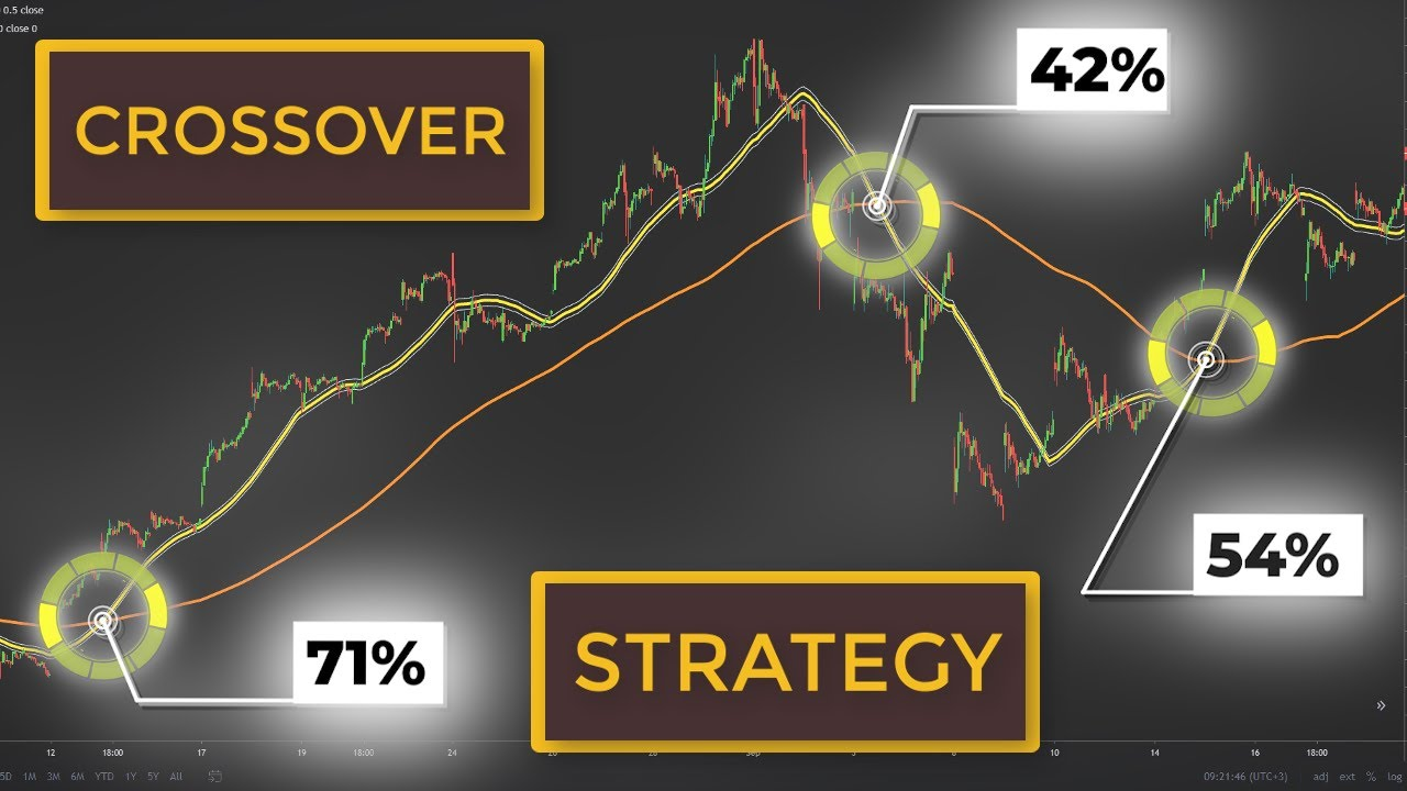 How To Use A Moving Average Crossover To Buy Stocks | Swing Trading Strategy