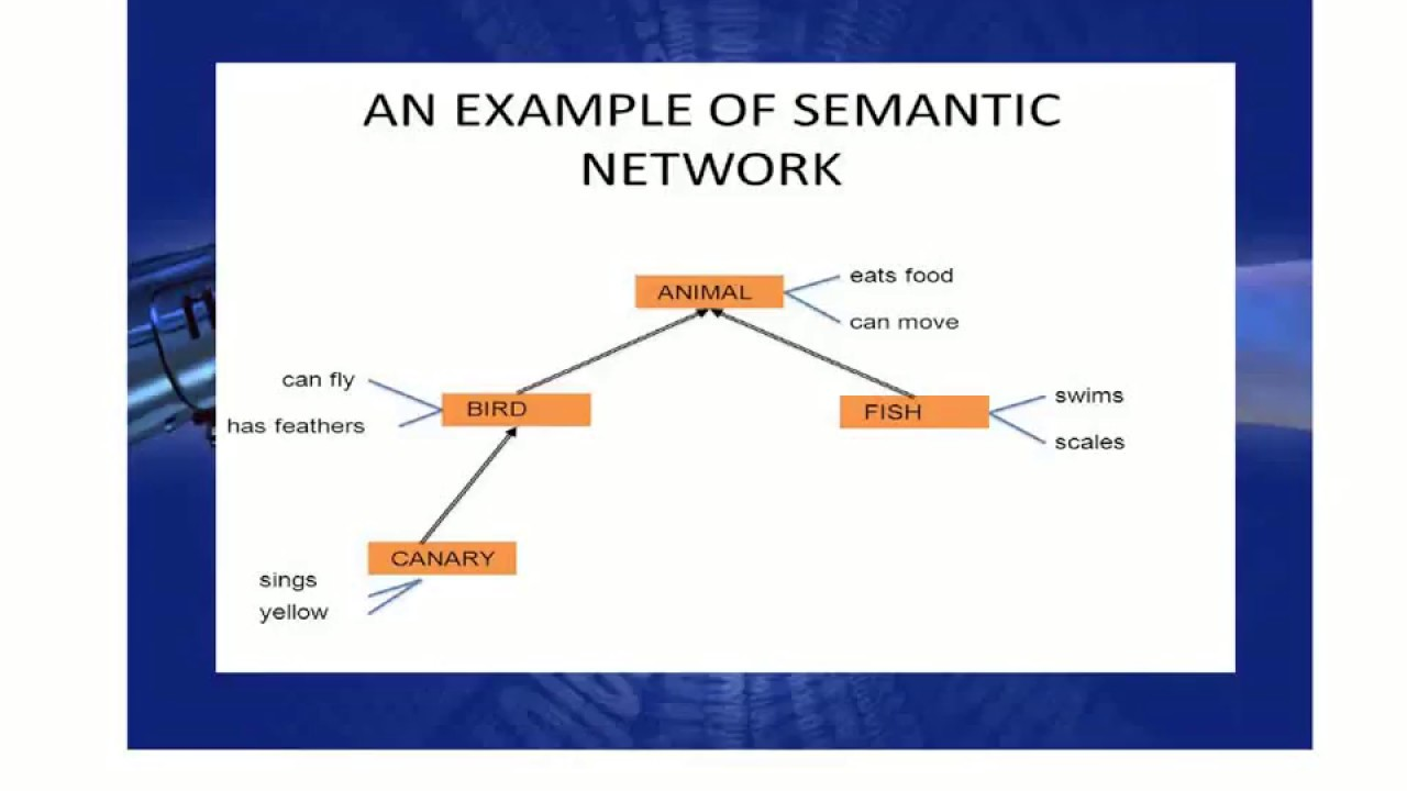 thesis on semantic network In this thesis, we propose a general-purpose shallow semantic parser which utilizes a semantic network (wordnet), and a frame dataset (framenet) semantic relations recognized by the parser are based on how human beings represent knowledge of the world.