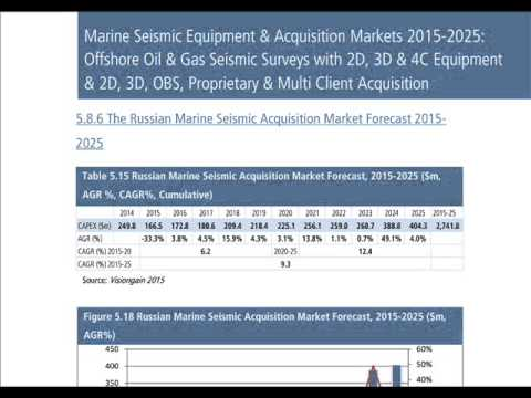 Marine Seismic Equipment & Acquisition Markets 2015-2025