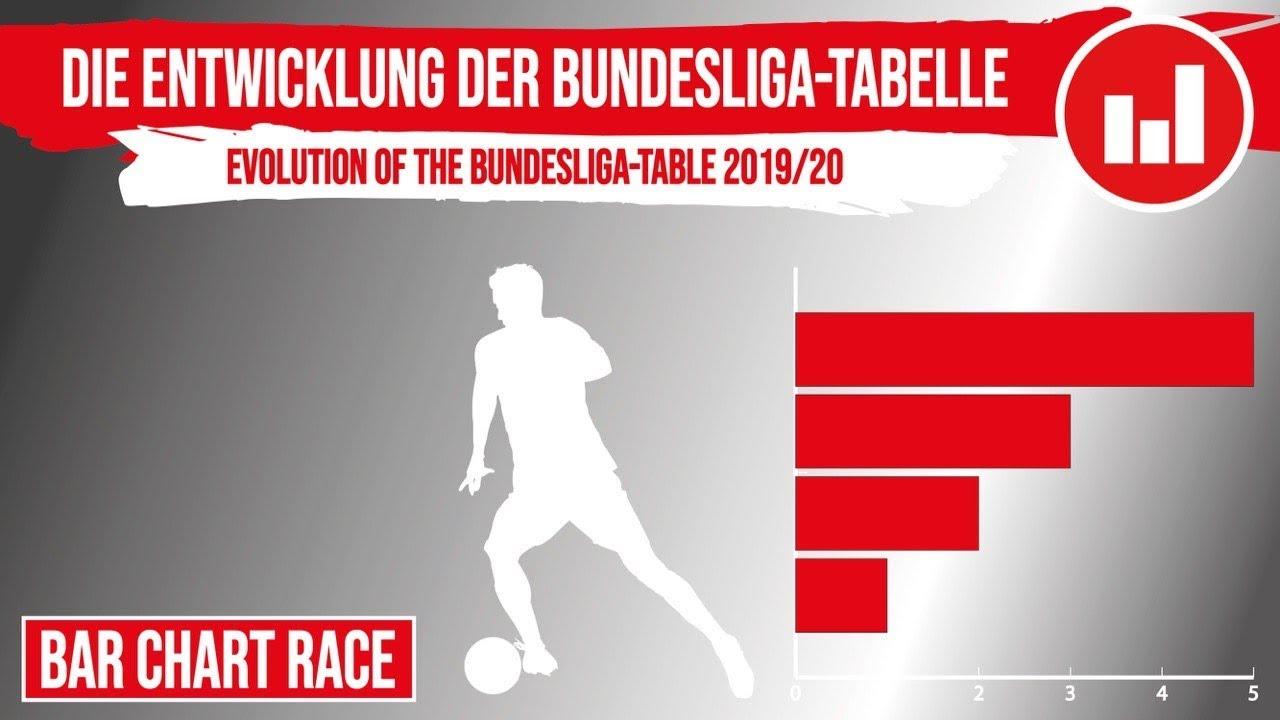 Die Entwicklung Der Bundesliga Tabelle 2019 20 Evolution Of The Bundesliga Table Youtube