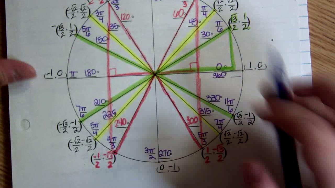 Drawing Lines Of Symmetry Worksheet : Unit circle practice worksheet explanation youtube