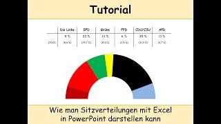 Sitzverteilung bei Wahlen erstellen in PowerPoint mit Excel - Tutorial  (Wahlergebnisse   5 %-Hürde)
