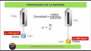 CLASE 1 PROPIEDADES DE LA MATERIA