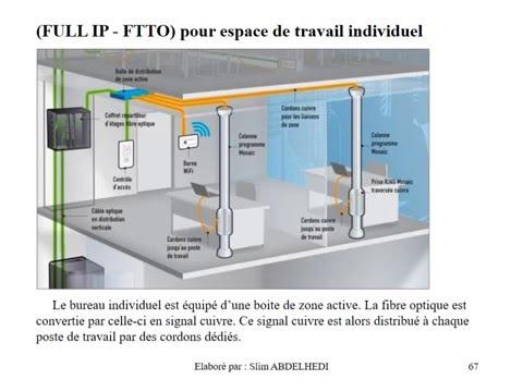 La technologie de la fibre optique