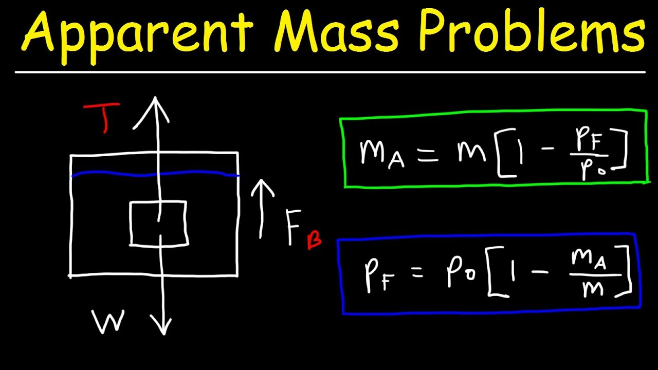 Apparent Weight Physics Problems Buoyant Force Tension Force