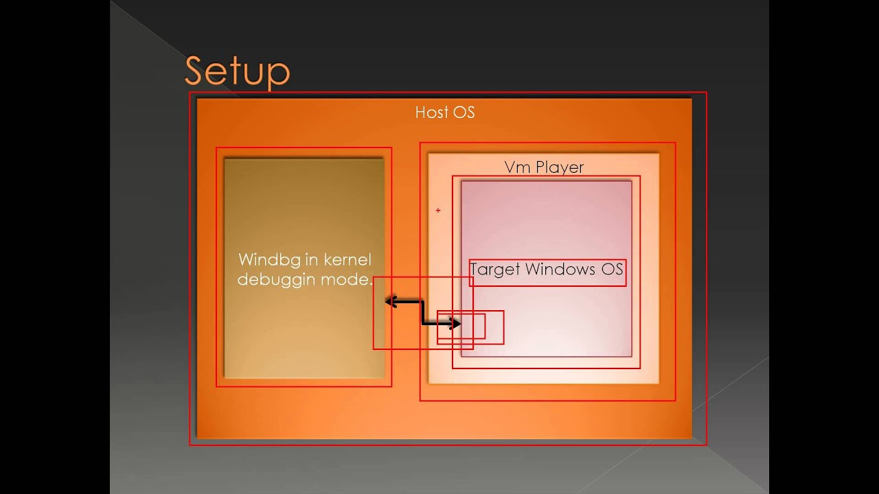 Introduction to Windbg Series 1 Part 6 - Kernel Debugging With VmPlayer