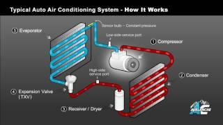 冷氣系統的作動原理流程(中文字幕)