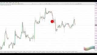 Video Thumbnail: 7: Psychologische Marken traden – inklusive Indikator (8:20)