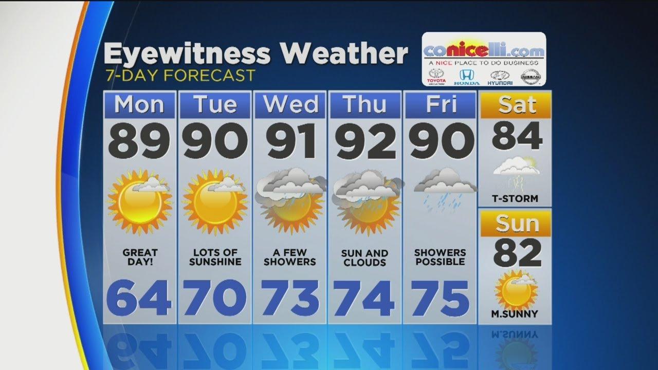 Morning Weather Forecast: Wonderful Start To The Week ...