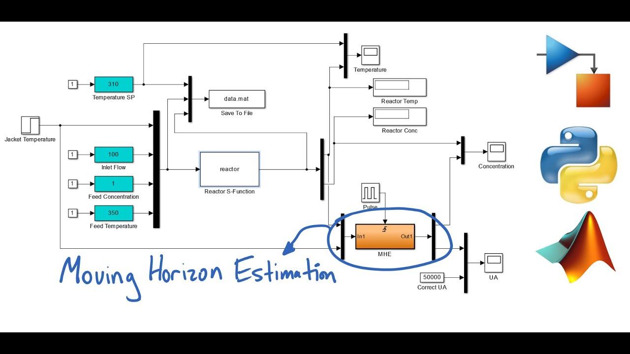 Moving Horizon Estimation | Dynamic Optimization