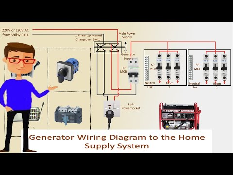 Generator Wiring Diagram To The Home Supply System Generator Transfer Switch Wiring Youtube