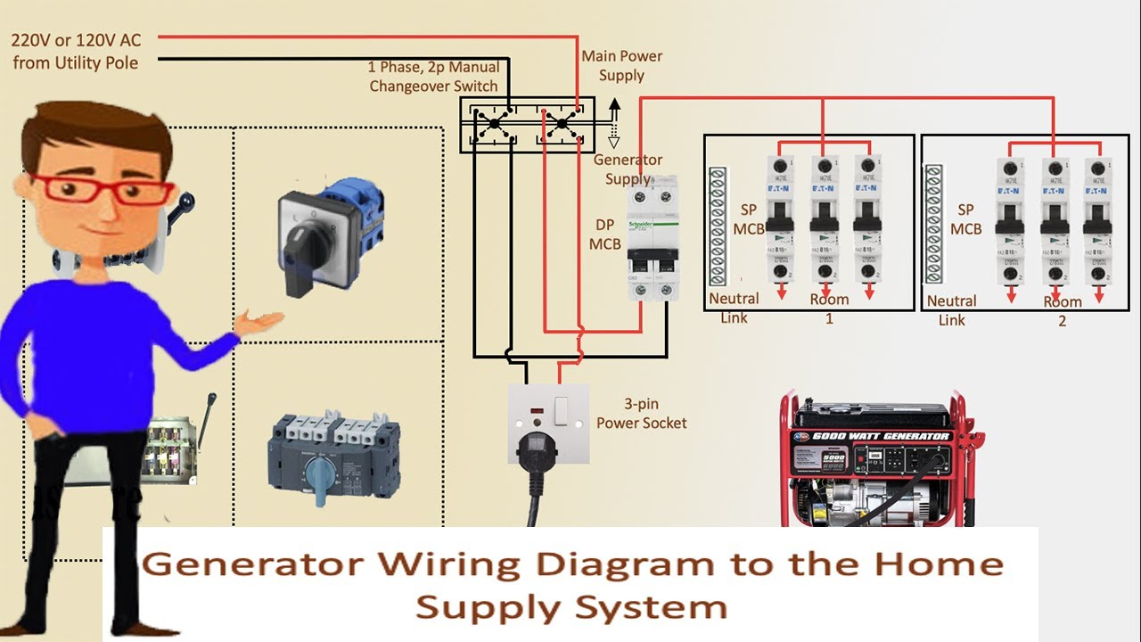 Generator Wiring Diagram to the Home Supply System | Generator | Transfer  Switch Wiring - YouTube | Residential Generator Wiring Diagram |  | YouTube