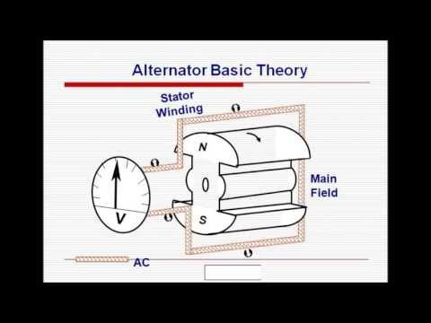 Generator Basic Theory