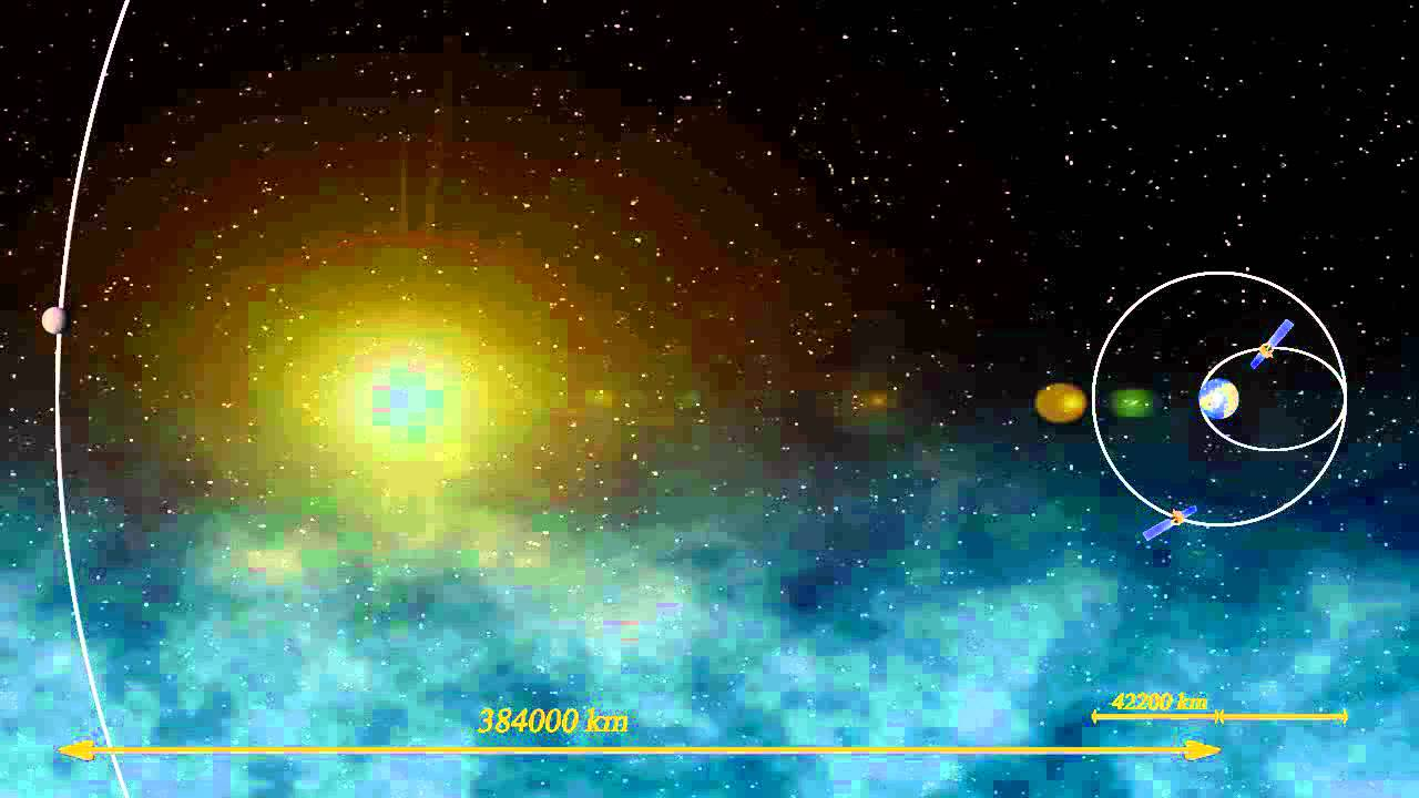 distance entre la lune et la terre