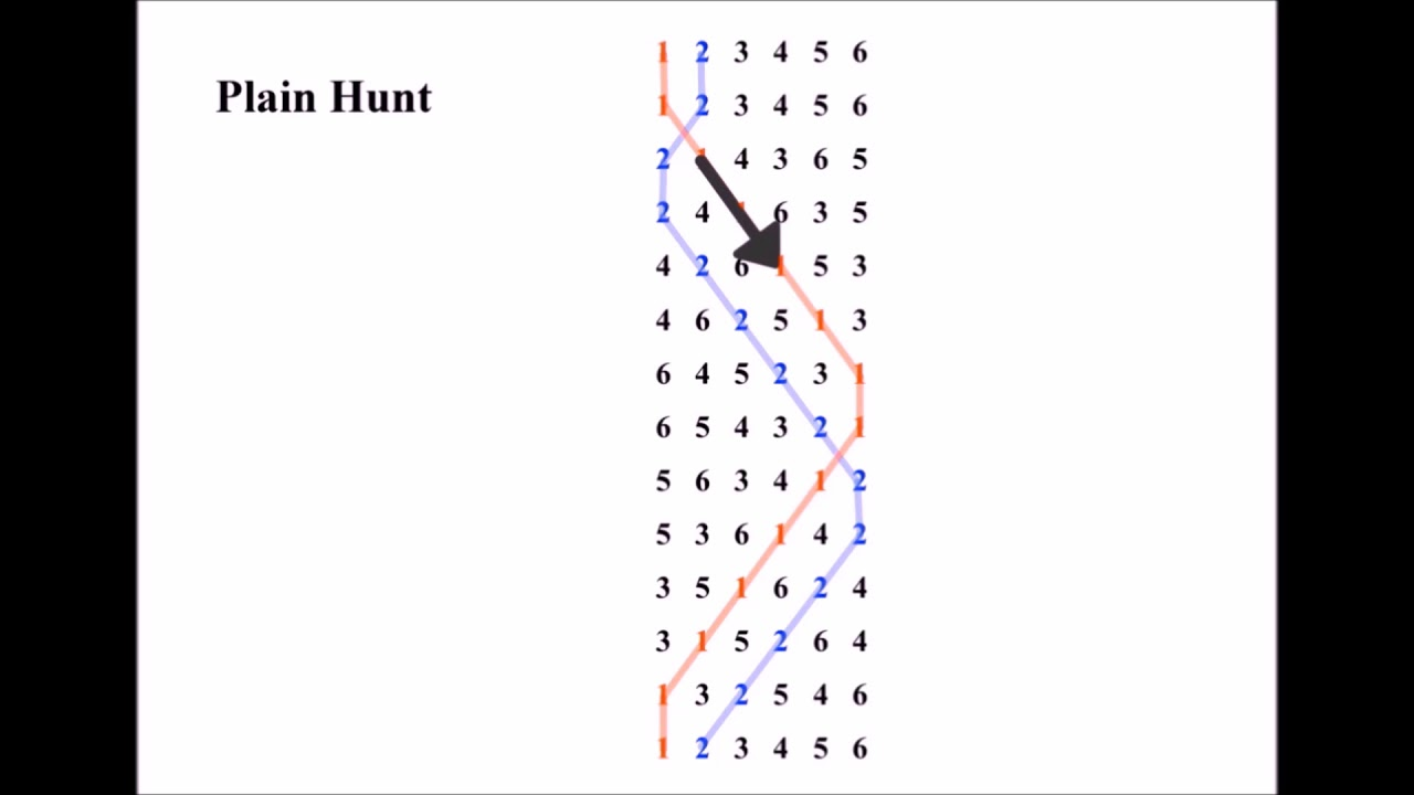 Plain Hunt video 2 - the line, and moving 'up' and 'down' the places  (treble bell)