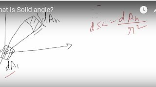 What is Solid angle?