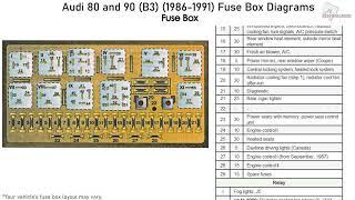 audi 80 and 90 (b3) (1986-1991) fuse box diagrams - youtube  youtube
