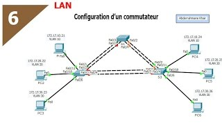 configuration routage inter vlan darija