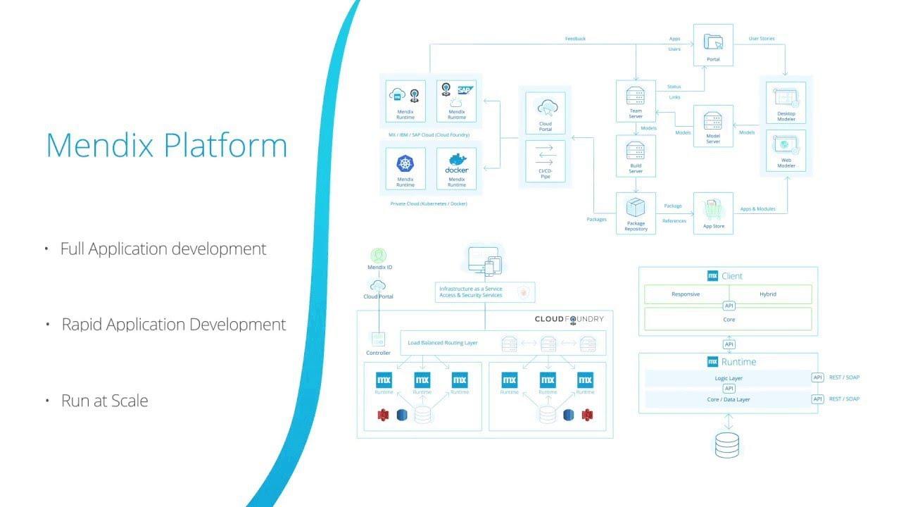 Enterprise Architecture Introduction - Twelve-Factor Cloud Native