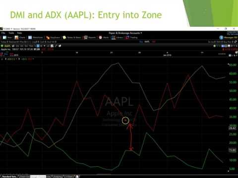 Trading with DMI and ADX