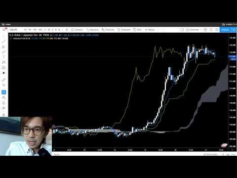 Ichimoku Forex Analysis. USDJPY on 21 Feb, 2020