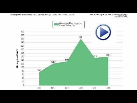 Northwest Renton Newcastle Hazelwood The Highlands Kennydale 98056 Feb '18 Listing Agent East Side
